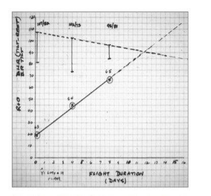 Carpentier's hand-drawn graph of the increasing trend in heart rate with increasing Gemini flight durations.